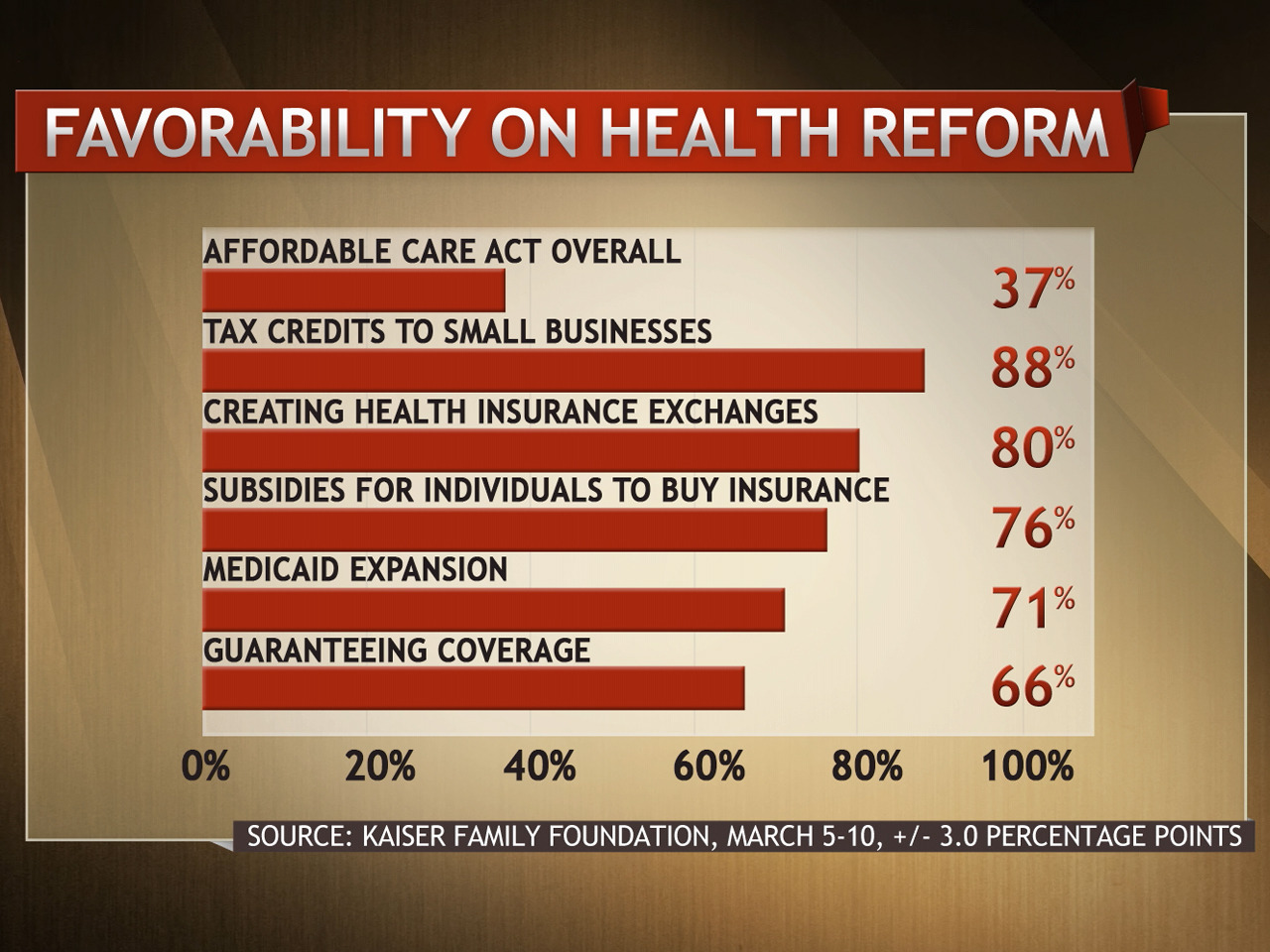 A recent survey found that although the Affordable Care Act may not poll well overall, the actual services it provides receive widespread popularity. Saturday's Up with Steve Kornacki panel looked at why this is happening.