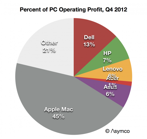 Apple's operating profits from Mac sales in Q4 2012 were more than all the top 5 PC vendors combined. As PC sales drop, vendors that operate on low margins can no longer make it up in volume.