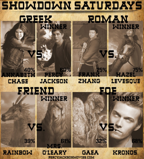 Showdown Saturdays: Week 1: ResultsFor Week 1 of Showdown Saturdays, demigods, creatures, and monsters faced off against each other!…View Post