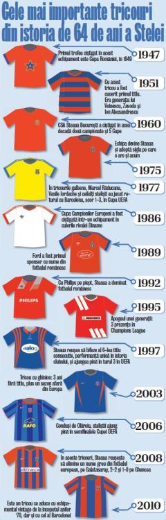 The history of the most iconic Steaua Bucharest shirts courtesy of Jeremy Toohlalaan from the @footballramble forum