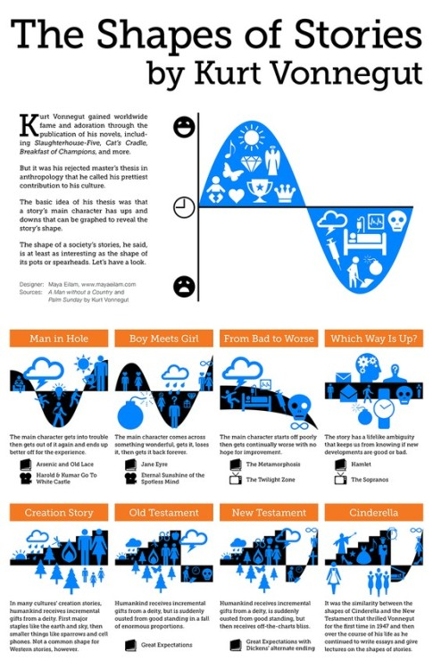 Kurt Vonnegut's classic lecture on the shapes of stories, now in an infographic.