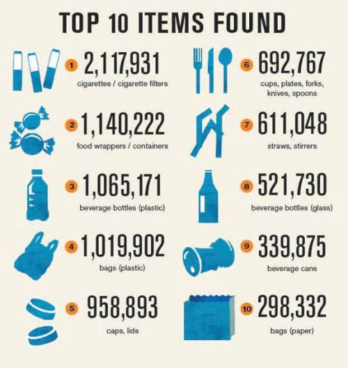 saveplanetearth:  What Does 10 Million Pounds of Trash Look Like? @ Ocean Conservancy