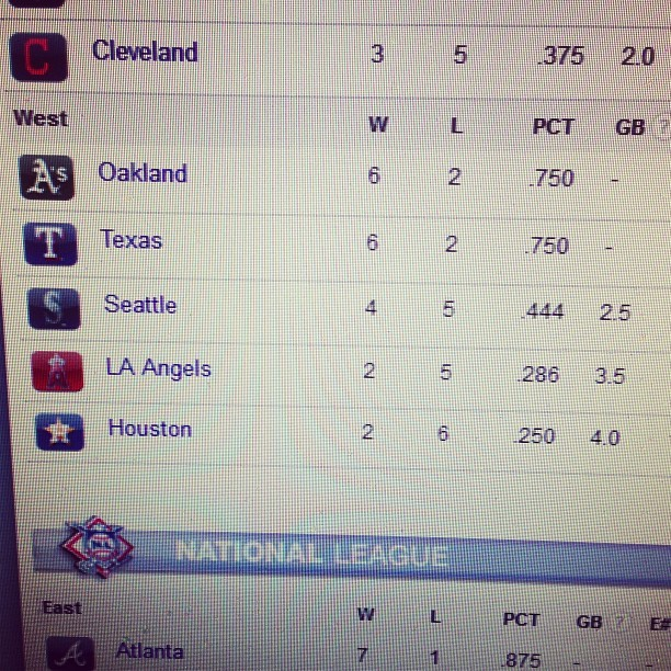 Who's the hottest team in baseball?? #Oakland