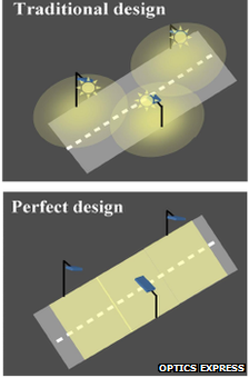 New streetlamps could improve your view of the stars. A new paper published in the journal Optics Express describes a system for focusing light from streetlamps directly on the area required, with almost no light leakage horizontally or vertically. Conventional street lamps scatter up to 20% of their energy away from where it is required, not only wasting power but also leading to light pollution which obscures your view of the night sky. The proposed LED lamp uses a lens to limit where the light is projected, with a reflecting cavity to recyle light that would otherwise be wasted. The team thinks the system would use between 10 to 50% less power to illuminate a section of road than current LED streetlamps, which are already more efficient than regular lamps. A prototype is being developed and is hoped to be completed this October.