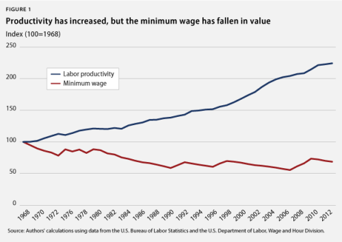 Raising the minimum wage will strengthen the middle class.