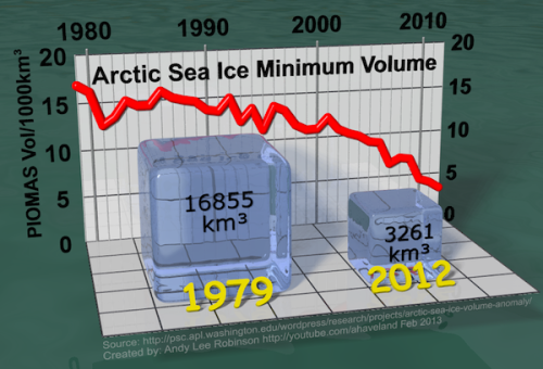 New data reveals that Arctic sea ice volume is at ONE-FIFTH its 1980 levels.
