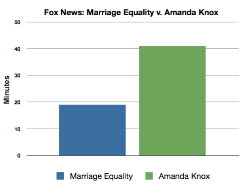 On Fox News, Amanda Knox Gets Twice As Much Coverage As Marriage Equality