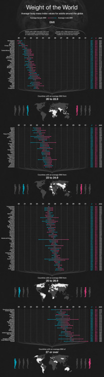 Body mass index around the world, visualized. Pair with What I Eat: Around the World in 80 Diets.