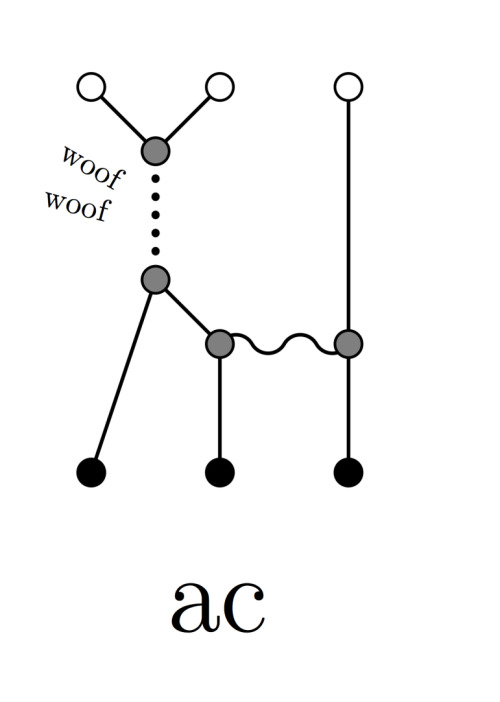 """Playing"" with Feynman diagrams via Shores of the Dirac Sea (Woof Woof) More ""funny"" diagrams on this paper: More On Superstring Perturbation Theory."