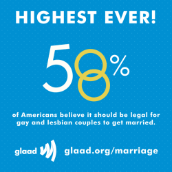 Great news a week before the Supreme Court hears cases on marriage equality. http://glaad.org/marriage