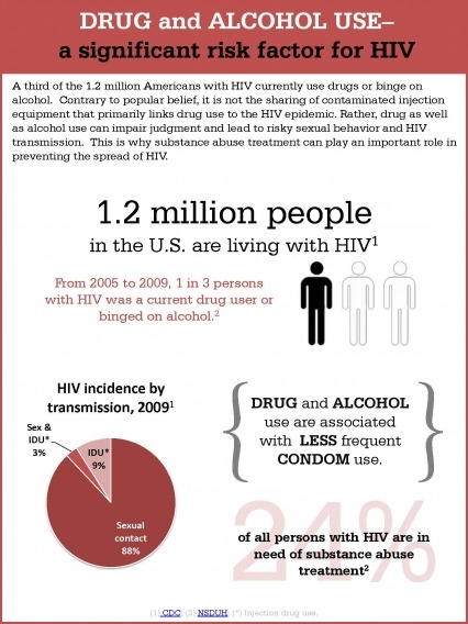A third of the 1.2 million Americans with HIV currently use drugs or binge on alcohol.  Contrary to popular belief, it is not the sharing of contaminated injection equipment that primarily links drug use to the HIV epidemic. Rather, drug as well as alcohol use can impair judgment and lead to risky sexual behavior and HIV transmission.  This is why substance abuse treatment can play an important role in preventing the spread of HIV Top figure:  1.2 million people in the U.S. are living with HIV, From 2005 to 2009, 1 in 3 persons with HIV was a current drug user or binged on alcohol. Bottom left figure:  HIV incidence by transmission, 2009.   Sexual contact - 88%,  Intravenous Drug User (IDU) - 9%,  Sex & IDU, 3% Bottom right figure - Drug and alcohol use are associated with less frequent condom use.   24% of all persons with HIV are in need of substance abuse treatment From CDC - http://www.cdc.gov/hiv/resources/factsheets/  and NSDUH - http://www.samhsa.gov/data/2k10/HIV-AIDS/HIV-AIDS.htm (via Drug and Alcohol Use - A Significant Risk Factor for HIV | National Institute on Drug Abuse)