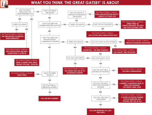 "What You Think ""The Great Gatsby"" Is About"