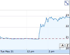danrezler:  Sony stock in the last 24 hours.