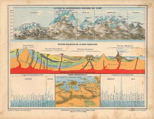 aycarambas:  Geological Cross Sections of the Earth, Rivers and Mountains Antique Print 1899 at CarambasVintage http://etsy.me/Xjs5ND