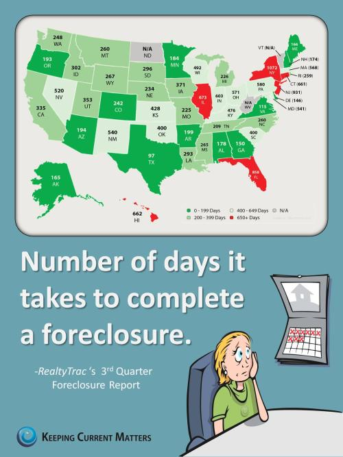 How many days does it take to complete a foreclosure in your state?