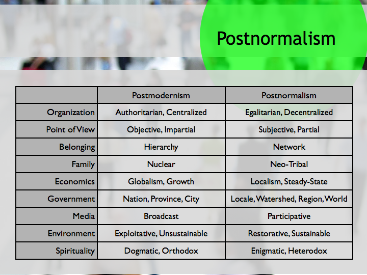 stoweboyd:   How the Postnormal era will change everything  Organizations are becoming fast-and-loose, reconfiguring around social networks instead of business processes, becoming more decentralized and as autonomy increases, more egalitarian. We will completely drop the pretense of objectivity — a tension that is eating away at journalism and old school media like hydrochloric acid — and accept the inherent need for partiality as the grounding of all belief. We will belong to our networks — which are our own — and not to institutions that require us to subordinate our interests and selves. Families will become less Leave it to Beaver and instead we'll embrace a broad spectrum of alternative living arrangements that include the growing numbers of people who live alone but are very social, groups of friends sharing space and other intentional communities, and non-traditional families with multiple generations living together, gay and lesbian families and all sorts of extended arrangements. The corner on the postnormal is when we actively work to build an economy that is not fueled by growth and globalism and instead is local and steady-state oriented. Today's political boundaries make no sense: they are the outgrowth of royal treaties, conquest, and the misuse of resources. We should start with the natural ecological unit — the watershed — and replace the notion of provinces (US states) with those. I for example, live in the Hudson River Watershed. Locale is still relevant, so people still would be tied to San Francisco, or Beacon NY. And regionalism is still meaningful, but not necessarily the way today's borders fall. And finally, we need to consider the world and its resources as a shared commons, and not spoils to be owned by the fortunate or wealthy. Participative media not mass media. A major transition to restorative and sustainable relationship to the environment is essential, or we will all boil. And a relaxing of the failed dogmas of orthodox religions, and a more taoist reorientation of our spirituality toward the enigma of life and the universe, and a greater acceptance of the myriad ways in which people might choose to express their awe and faith.