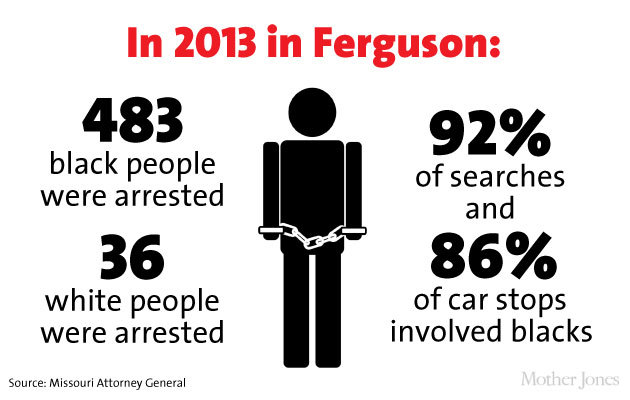 journolist:    Here's a by-the-numbers look at who lives in Ferguson, who's in charge, who gets stopped by police, and more.    public officials should represent the public. let this legislative/elected official disparity be a lesson to black people: knowledge is political power.