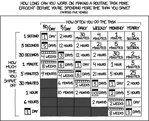 (via xkcd: Is It Worth the Time?)