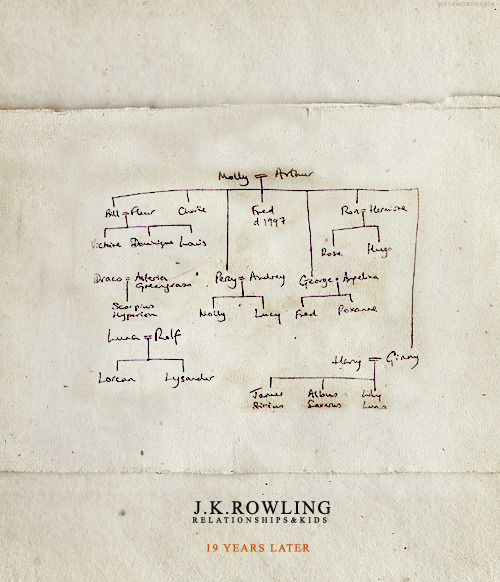 Genealogy: This is the genealogy of Harry Potter's characters and their relationships. How Amazing! As for me, my Ancestors come from France, in La Bretagne. My grand parents came from Gaspésie, Québec.