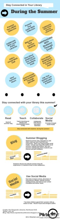 I have made a commitment to stay more connected with my students this summer.  I challenge other libraries to join me in this endeavor.