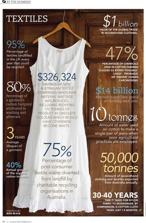 ecobird:  The numbers behind fashion! Some great reasons to shop sustainable - from organic cotton, fabrics and toxic free dyes to vintage or simply reworking, mending and wearing what you already have! Fashion is so much more beautiful when it doesn't have an ugly impact on the earth.  Source: Green Lifestyle
