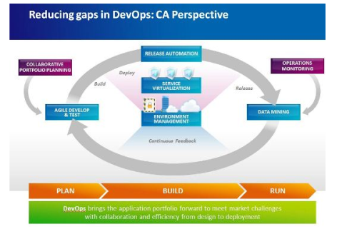DevOps: Gaining Speed and Reducing Risk in a New World of Disruptive Technology