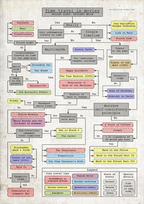 iheartchaos:  A fairly comprehensive chart of time travel in movies Mr. Dalliard created an informative flowchart that shows Time Travel in Movies Larger version here Via
