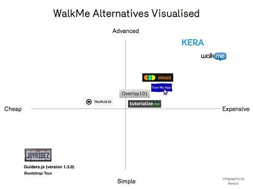 WalkMe Alternatives and Competitors