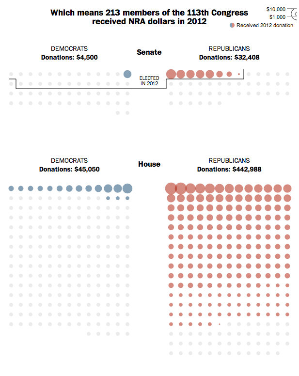 postgraphics:  How the NRA exerts influence over Congress The National Rifle Association uses campaign expenditures and a rating system based on members' voting histories to exert influence over members of Congress. Use this graphic to see who gets the most — and least — support.