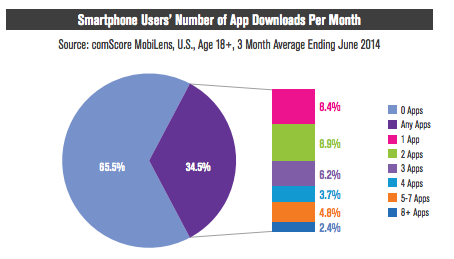tacanderson:  Majority of Americans download zero smartphone apps every month The case is made in the article that most of a users app downloads probably come in the first few months. This will start pushing large companies to pay to get their apps preinstalled on phones. This will lead to the same problem  for Android phones as PCs have with all of the crapwear. From what I've seen already carriers and manufacturers are already perpetuating this. From all the phones I've had, my Google Play store has over 20 apps in it from device manufactures and carriers, many of which are duplicative to apps that come from Google. The iPhone, like their Mac counter parts, don't have this problem, but does have their own useless apps you can't remove. This will be a big problem for Android phones.    Data shows that majority of smartphone users do not download apps after the first month of owning the phone.  For this reason, Android predicted to come preloaded with crapware.