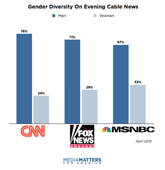 Media Matters has an awesome visual breakdown of diversity – by gender and ethnicity – on cable news networks.