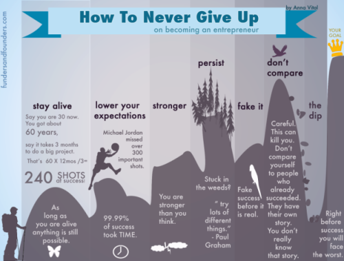 How to Never Give Up - via Funders and Founders