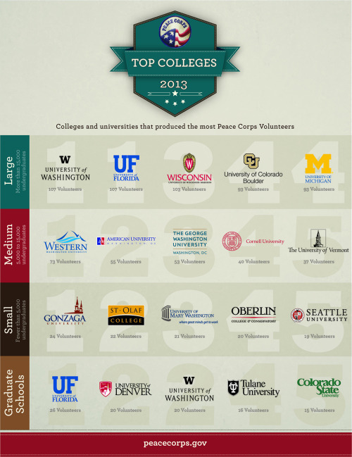 peacecorps:  Congratulations to all the schools that produced the most Peace Corps Volunteers in 2012! Learn more about the top five schools in each category and see the full list: Peace Corps Top Colleges  All of the colleges that I want to go to are on this list. The peace corps is obviously for me.