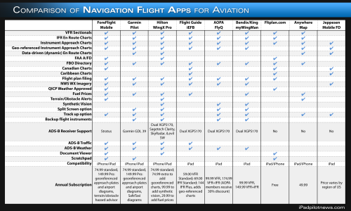Shopping for an iPad app? Here's a helpful chart that compares features side by side. More info: http://ipadpilotnews.com/2013/05/ipad-navigation-app-buyers-guide/