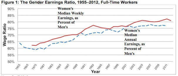 In 2012, women working full-time earned 80.9 percent of what men earned in terms of weekly pay — a drop from 82.2 percent in 2011, according to the IWPR study. In terms of annual earnings, women lagged men even further, making just 77 percent of what men earned, a half a percentage point down from 2011.  WaPo reports on the continually widening gender pay gap