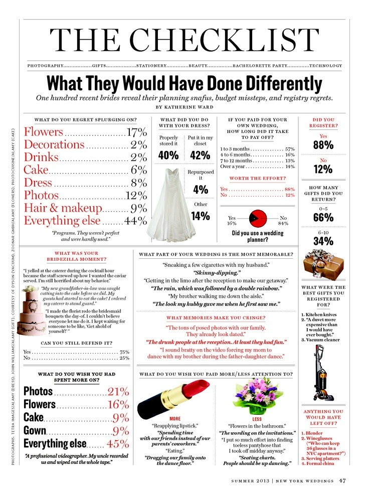 NY Weddings Magazine has as great breakdown of things people wish the spent more/less on at their wedding.  We don't see accessories on there…brides do you wish you rented your wedding accessories?!