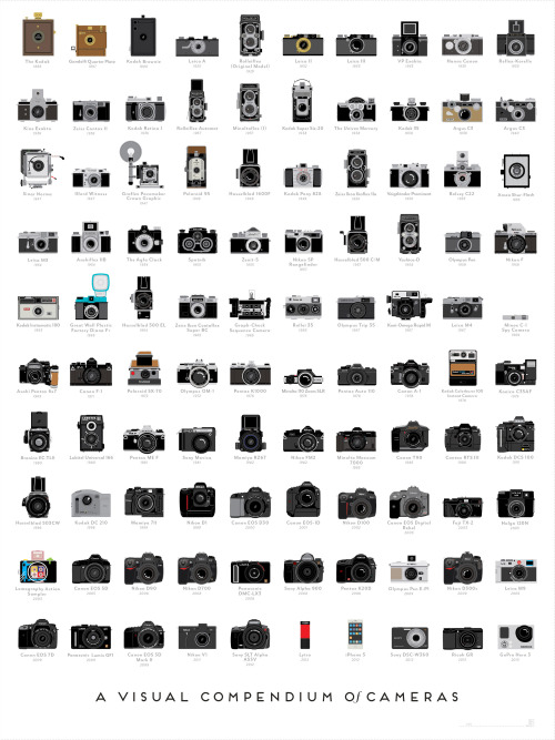 popchartlab:  100 landmark cameras trace photography's history from the 1888 Kodak to today's digital wonders. Our Visual Compendium of Cameras is pretty as a picture — and 20% off for a limited time.