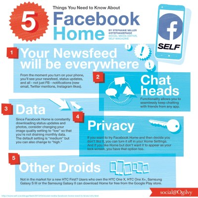 5 Things You Need to Know About Facebook Home.