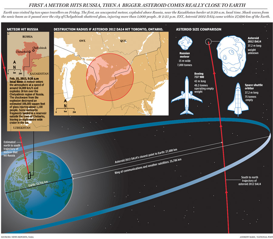 Graphic: The destruction radius if Asteroid DA14 had hit Toronto, and other fun facts about space rocks hitting the Earth