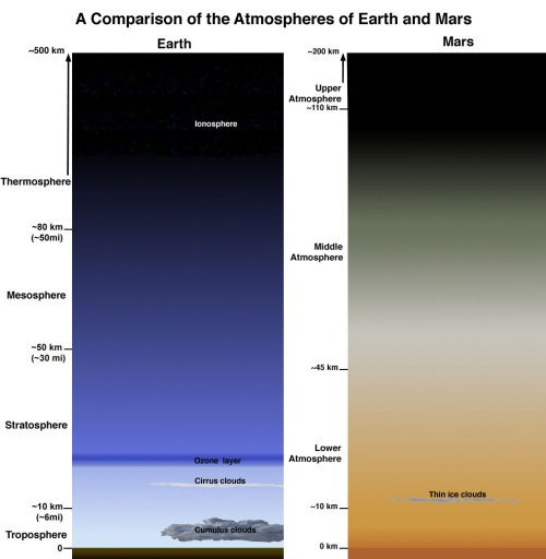 atomstargazer:  A comparison of Earth's and Mars' atmospheres Sources: x, x