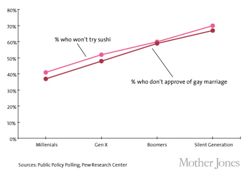 motherjones:  Correlation doesn't equal causation but it does make for awesome charts.