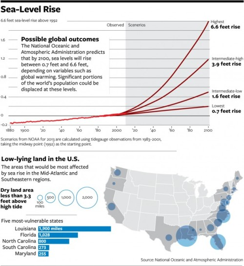 Infographic: Global Sea Level Rise Projections and Risk to the U.S.A.  A 2012 study by the U.S. Geological Survey determined that sea levels along the East Coast will rise three to four times faster than the global average. The study named Norfolk, New York City, and Boston as the three metro areas most vulnerable to the devastating effects of rising sea levels—ranging from the dramatic increase in storm surge, as winds scoop up water from the sea and dump more of it farther from the coast than ever before, to the steady erosion of roads, buildings, and arable soil as seawater creeps inland.  Source: 'The Scary Truth About How Much Climate Change is Costing You' (National Journal)