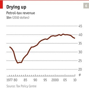 America's Petrol-tax Revenue (1977 to 2010).