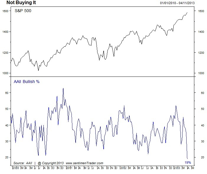 too bearish for now, but bearish sentiment often leads tops