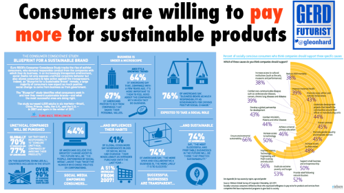 Yes, consumers are willing to pay more for sustainable products and services - and this is only the beginning of a key trend, imho.