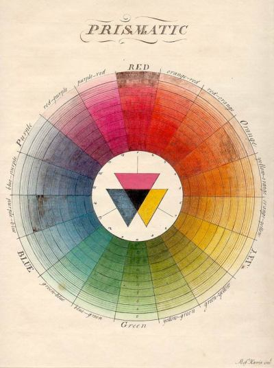 workman:  Moses Harris's chart (1766) was the first full-color circle. The 18 colors of his wheel were derived from what he then called the three 'primitive' colors: red, yellow and blue. At the center of the wheel, Harris showed that black is formed by the superimposition of these colors.
