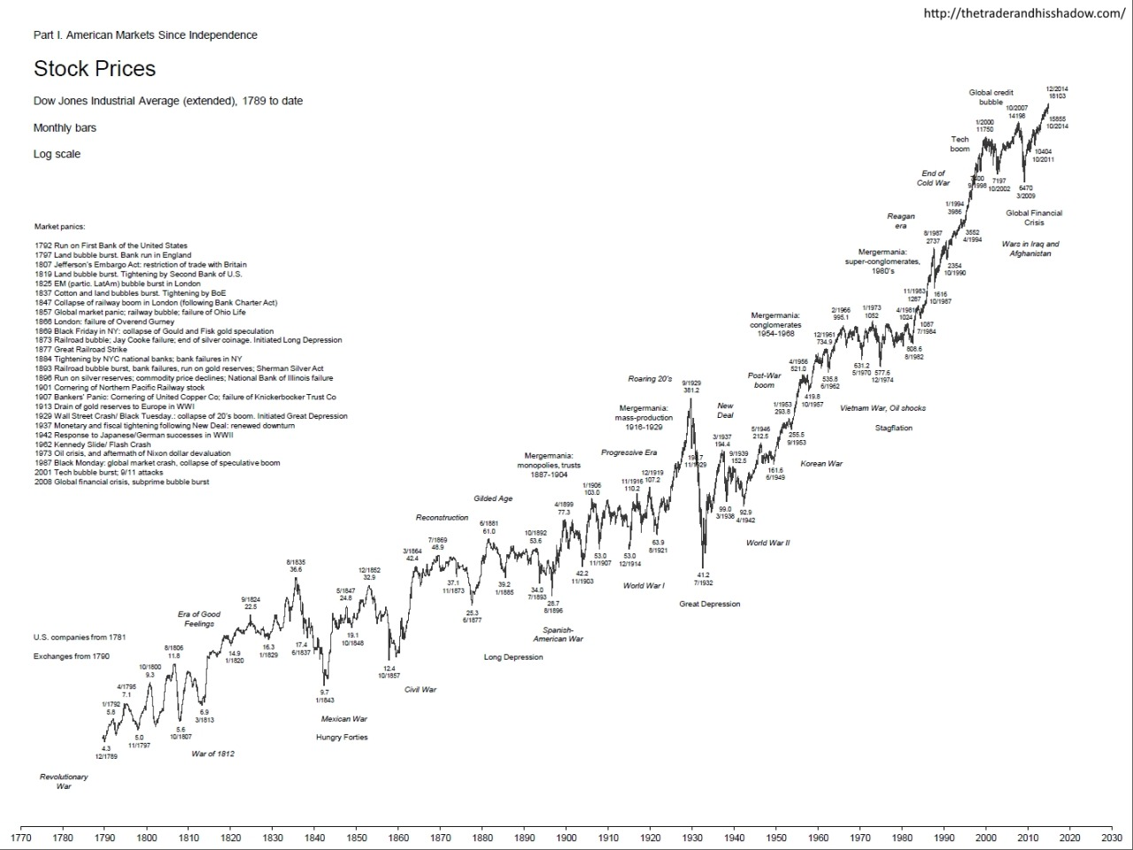 Stefan Cheplick's Tumblr — The Dow Jones Industrial ...