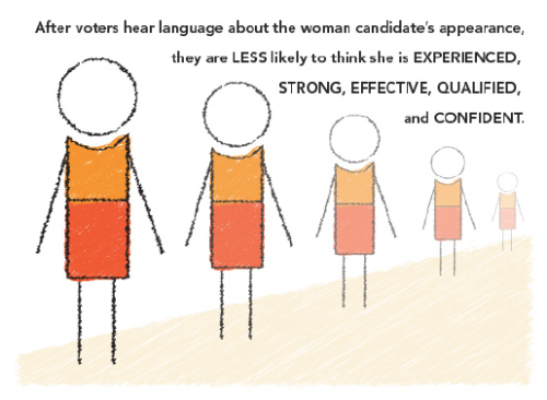 """…the research used actual quotes about women candidates from media coverage of the 2012 elections and demonstrates that when the media focuses on a woman candidate's appearance, she pays a price in the polls. This finding held true whether the coverage of a woman candidate's appearance was framed positively, negatively or in neutral terms."" Research on Appearance Coverage of Women from Name It Change It"