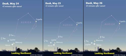 "knowledgethroughscience:  Attention stargazers - Mercury, Jupiter and Venus appear very close together in the sky, May 24-26, 2013. Three planets are coming together in the evening sky at the moment, putting on a celestial show that won't be seen again for more than a decade. ""The view should be best about 30 to 45 minutes after sunset,"" said Alan MacRobert, a senior editor at Sky & Telescope magazine. Find out how to spot Jupiter, Venus and Mercury."