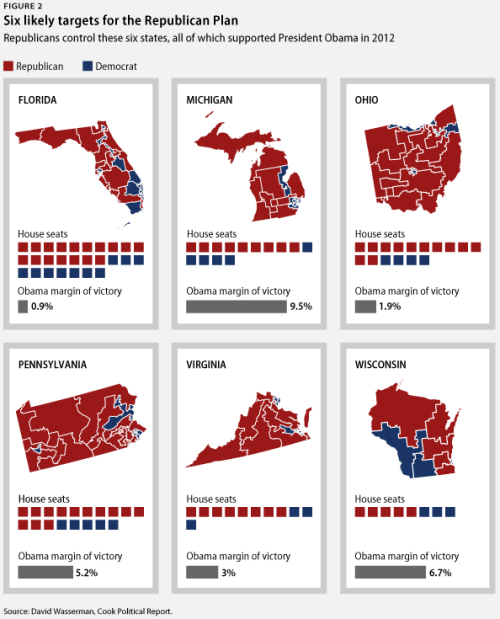 (via How Republicans Plan To Rig The Next Presidential Election, In Six Pictures | ThinkProgress)  Yesterday, Virginia Republicans took the first step to move a GOP plan to rig the Electoral College forward in that state. Similar plans are under consideration in Pennsylvania, Wisconsin, and Michigan. The Republican election rigging plan targets blue states that President Obama won in 2008 and 2012, and changes the way they allocate electoral votes to give many of these votes away for free to the Republican candidate for president. Under the Republican Plan, most electoral votes will be allocated to the winner of individual Congressional districts, rather than to the winner of the state as a whole. Because the Republican Plan would be implemented in states that are heavily gerrymandered to favor Republicans, the resulting maps would all but guarantee that the Republican would win a majority of each state's electoral votes, even if the Democratic candidate wins the state as a whole.